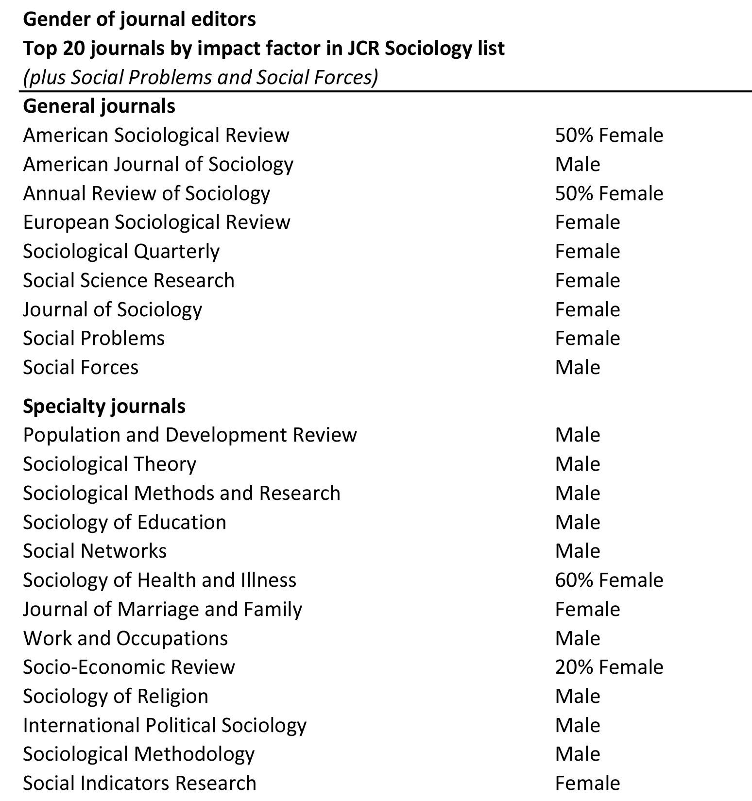 Gender List For Kids