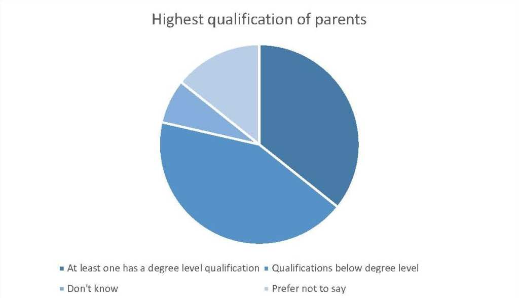 Highest qualification of parents chart