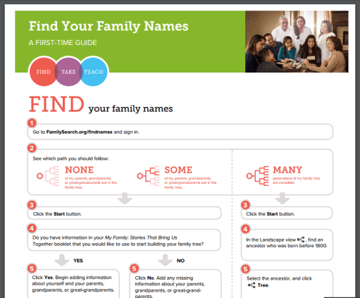 find family names card preview