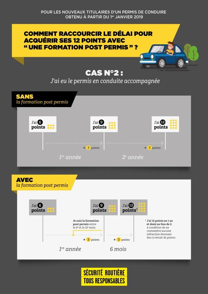 Formation complémentaire post permis 7h - FAMILY PERMIS - Filière Conduite accompagnée