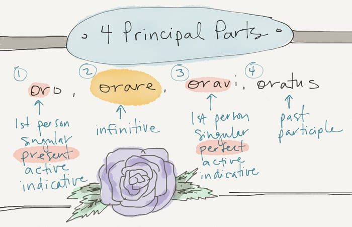 four principle parts of verbs