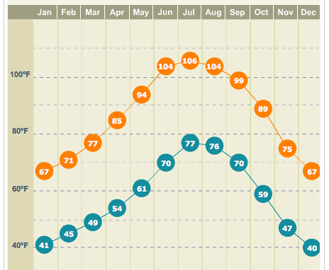 Graphic from The Weather Channel, http://www.weather.com/weather/wxclimatology/monthly/graph/USAZ0034