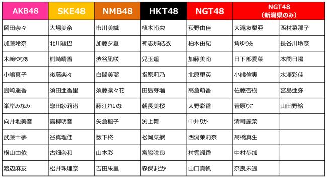 マクドナルドAKB48総選挙コラボ選抜メンバー