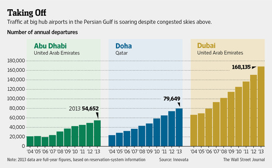 gulf-carriers-taking-off