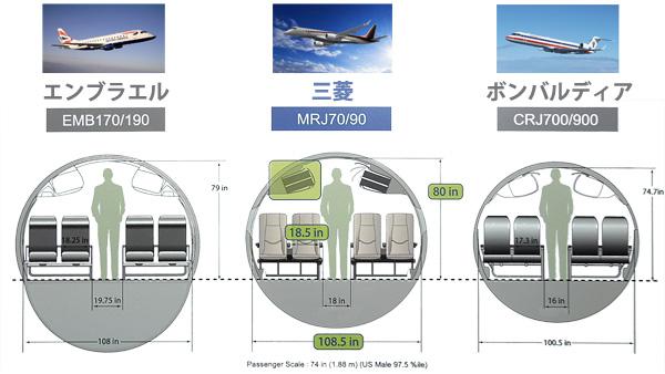 MRJ comparison