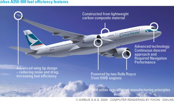CX A350-900