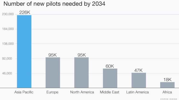 pilots need