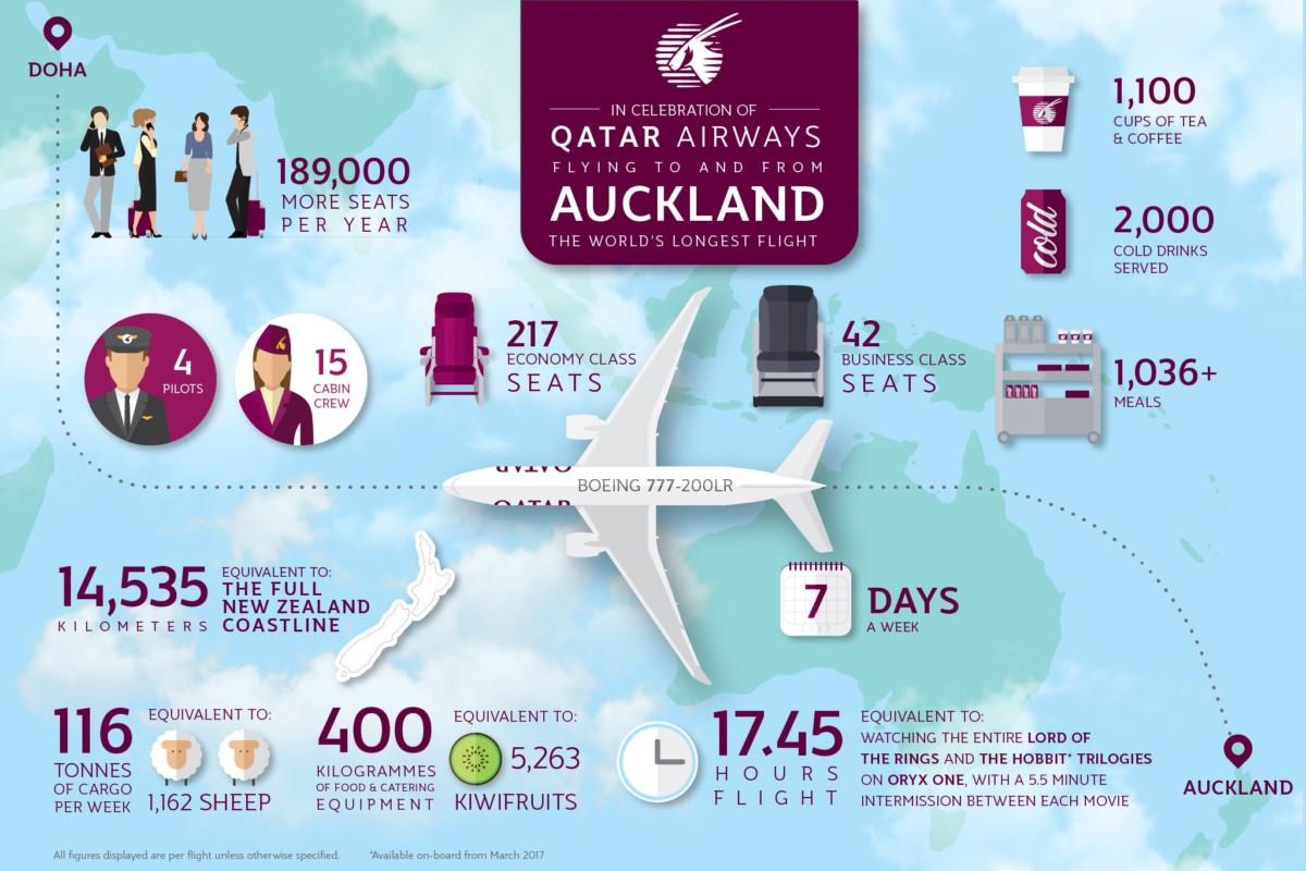 Il Volo Piu Lungo Va Dal Qatar Alla Nuova Zelanda Ma E