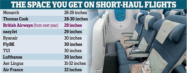 lo spazio disponibile sui voli a corto raggio