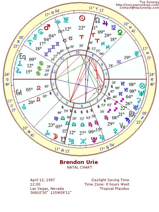 Brendon Urie Birth Chart : brendon, birth, chart, Brendon, Birthday, Astrological, Chart