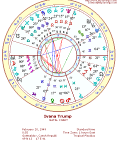 Ivana trump natal wheel chart also birthday and astrological rh famous relationshipspsynergy