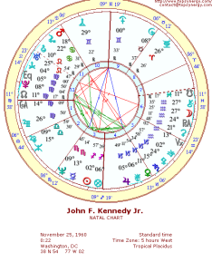 John  kennedy jr natal wheel chart also birthday and astrological rh famous relationshipspsynergy