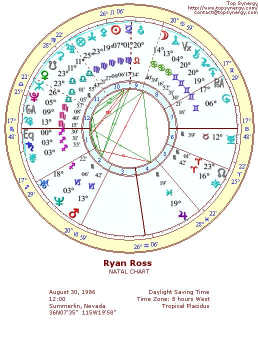 Brendon Urie Birth Chart : brendon, birth, chart, Birthday, Astrological, Chart