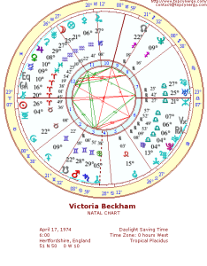 Victoria beckham natal wheel chart also birthday and astrological rh famous relationshipspsynergy