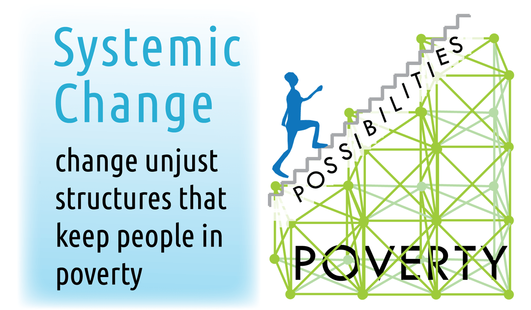 The Three Verbs of Systemic Change