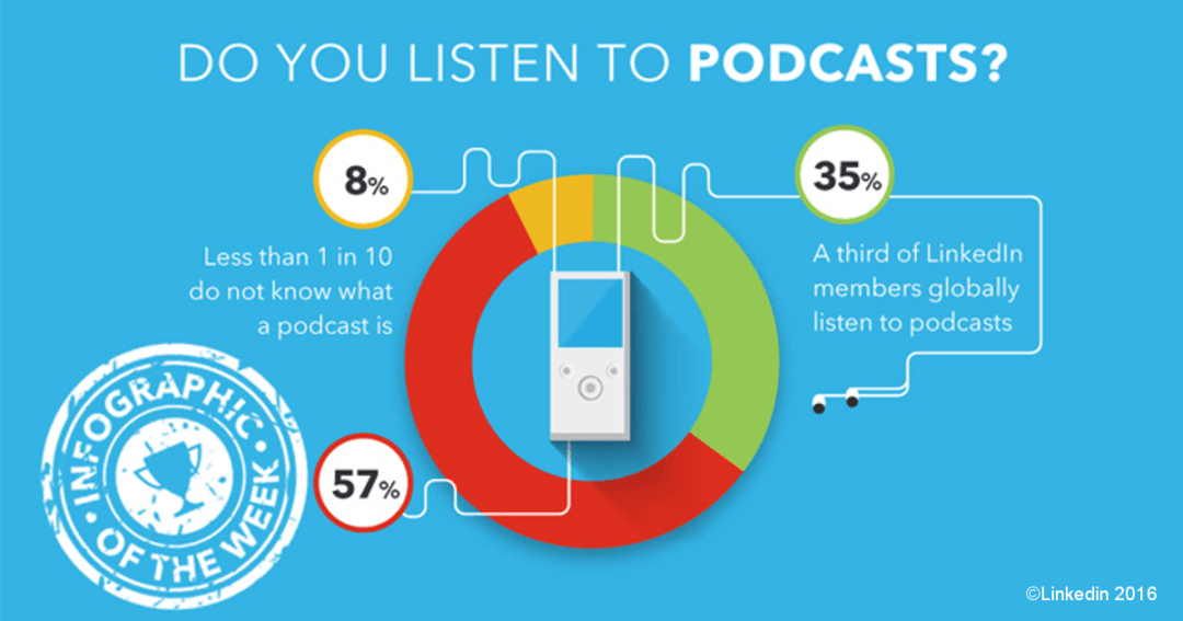 Do you listen to podcasts?