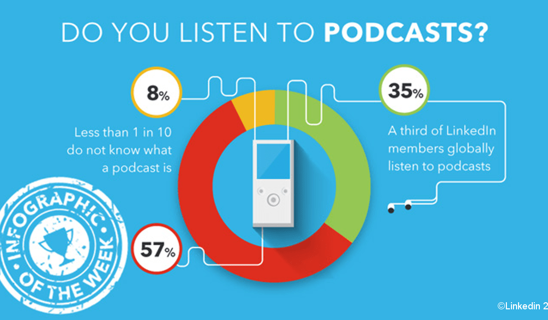 Do You Use Podcasts?