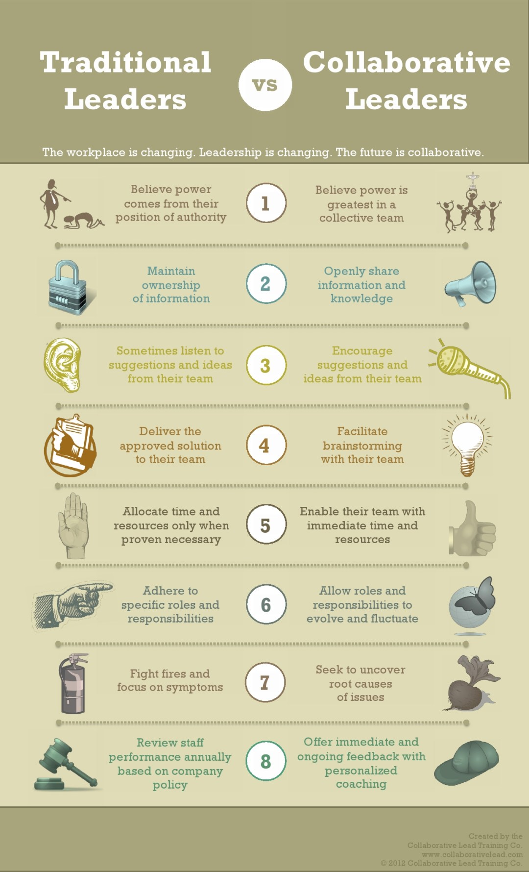 culture: traditional vs. collaborative