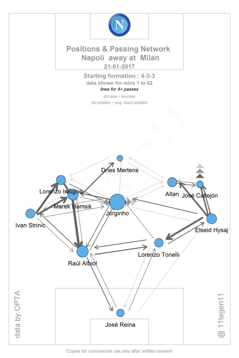 Team analysis: SSC Napoli