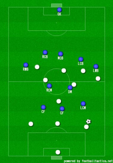 Pressing on the left side vs Koln. Strong-sided CM steps up, defenders maintain their deep position.