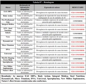 marcas de whey reprovadas - Rotulagem