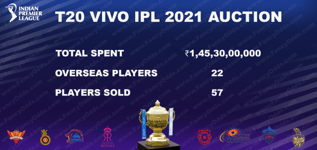 T20 Vivo IPL 2021 Auction List