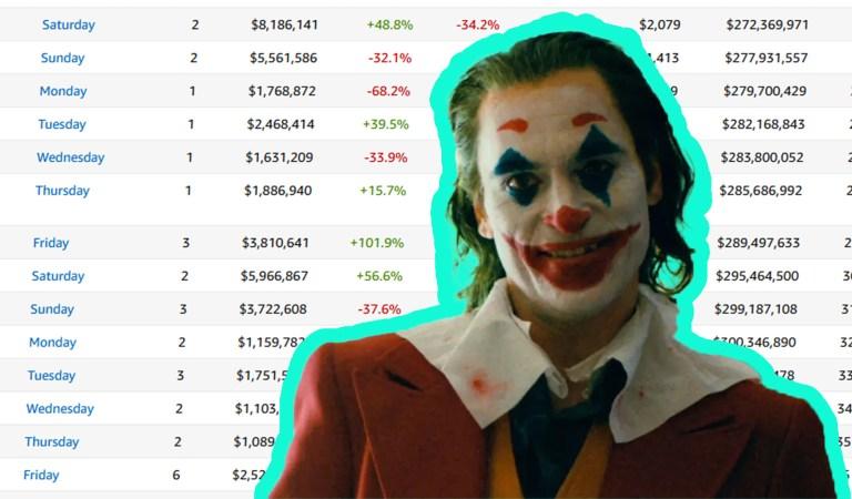 'Joker' Hits The $1 Billion Milestone