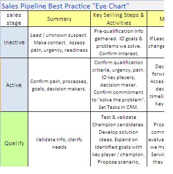 Sales Pipeline best practice chart fanfoundry