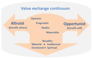 Value Exchange Continuum