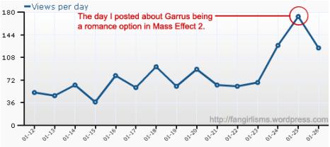 Fangirlisms' blog stats after announcing Garrus is a romance option in Mass Effect 2