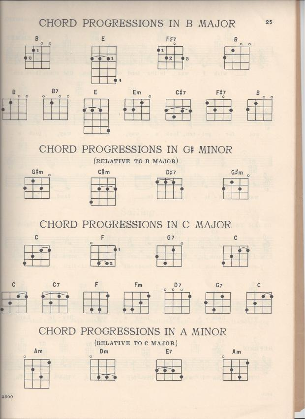 "Ukulele ""D"" tuning and chord chart scans 