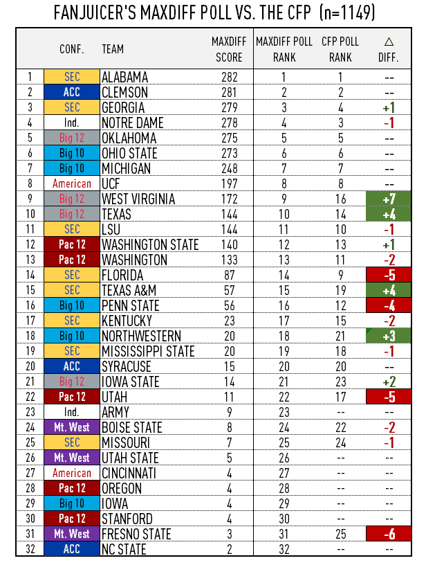 The MaxDiff Poll After Week 13: Ohio State or Oklahoma