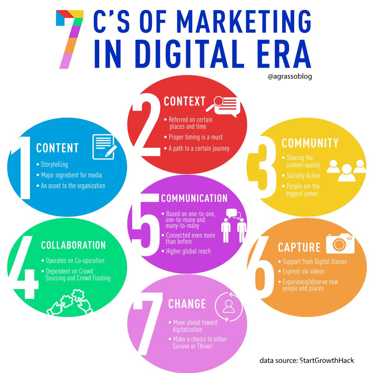 Content MarketingDigital DigitalMarketing contentmarketing smm Infographic