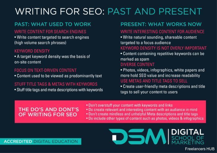 How to write for #SEO?