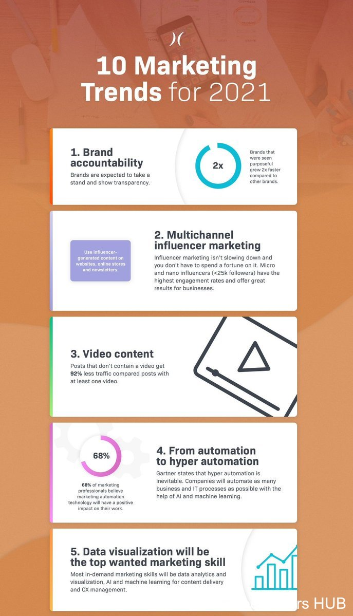 InfluencerMarketing Automation DataVisualization DigitalMarketing MarketingTrends Infographic
