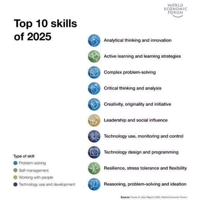 Top 10 job #Skills of tomorrow