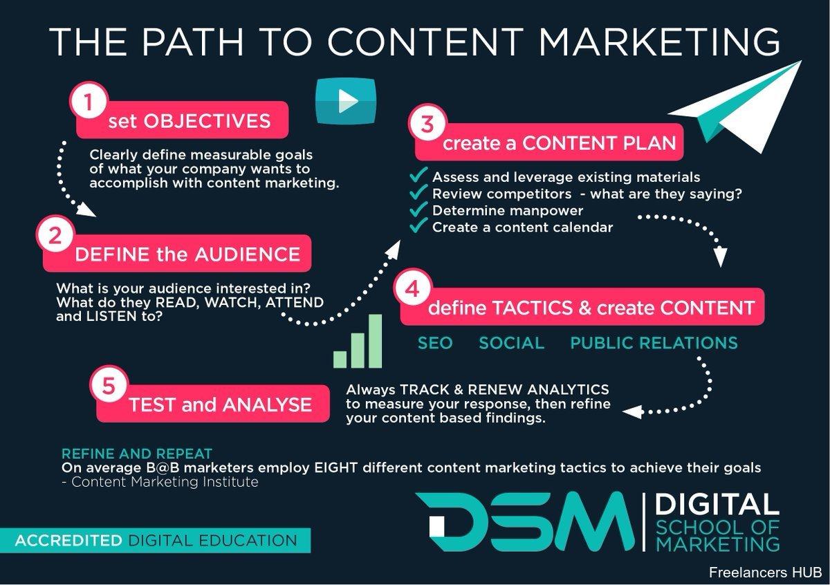 DigitalMarketing Blogging Copywriting Infographic