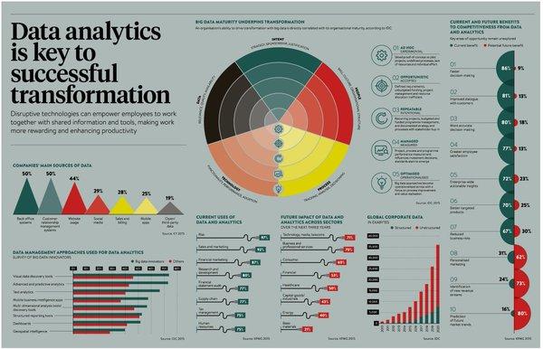 data DigitalTransformation