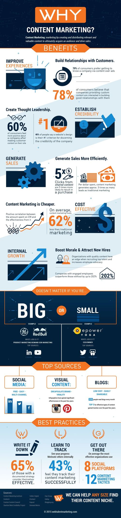 infographic ContentMarketing Marketing