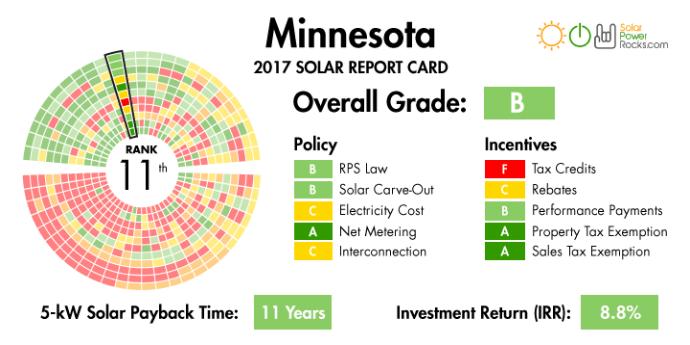 solarenergy solar solarpanel solarpanels