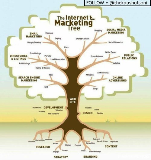 Infographic Marketing internet Mpgvip DigitalMarketing SMM SEO contentmarketing branding strategy OnlineMarketing Advertising socialmedia SMM