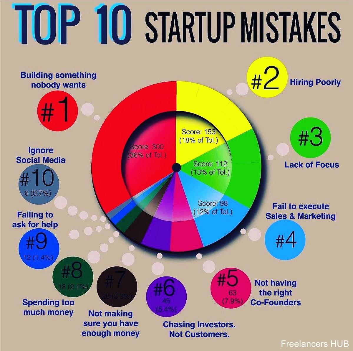 #startup #startups #entrepreneur #entreprenuership #growth #growthhacking #technology #tech #infographic #b2b #b2c #marketing #learning #company #hustle #hustlin #hustler #grind #technews