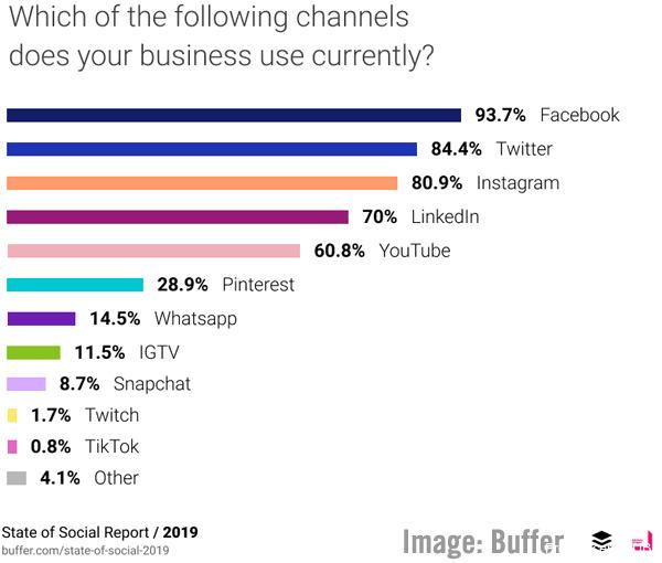 Digital Marketing News: Buffer's State of Social Report, LinkedIn's Interest Targeting, Consumer Trust & Twitter's Emojis