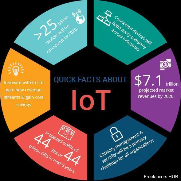 IoT Infographic innovation Marketing CyberSecurity BigData DataScience fintech infosec
