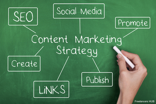 Three Reasons You Need A Content Marketing Strategy.
