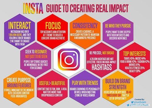 SocialMedia SocialMediaMarketing Infographic