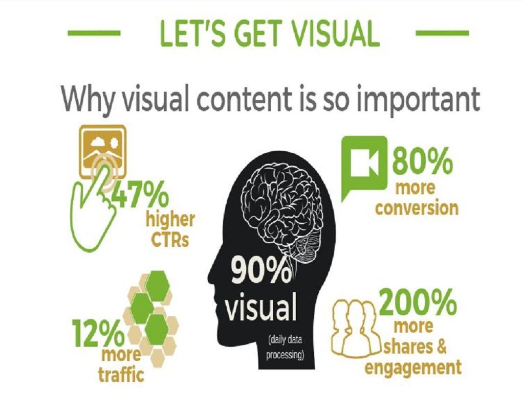 Infographic : 7 Tips for Using Visual Content Marketing  #SocialMedia #nowebagency