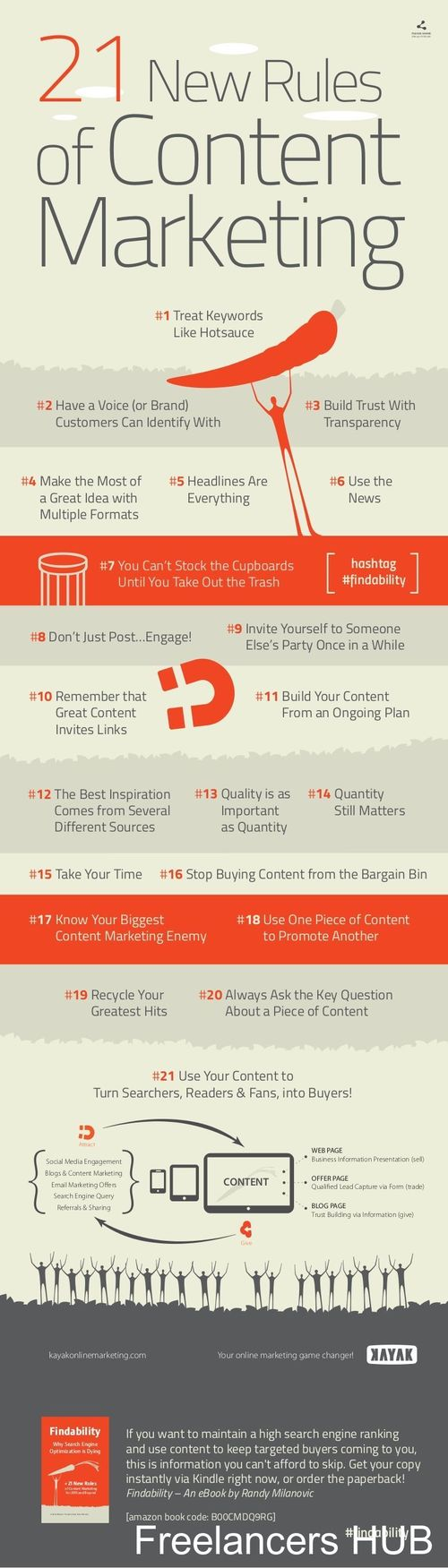 21 New Rules of #ContentMarketing Context is king and when it comes to your business website, the content needs to inform customers of the products and services you offer