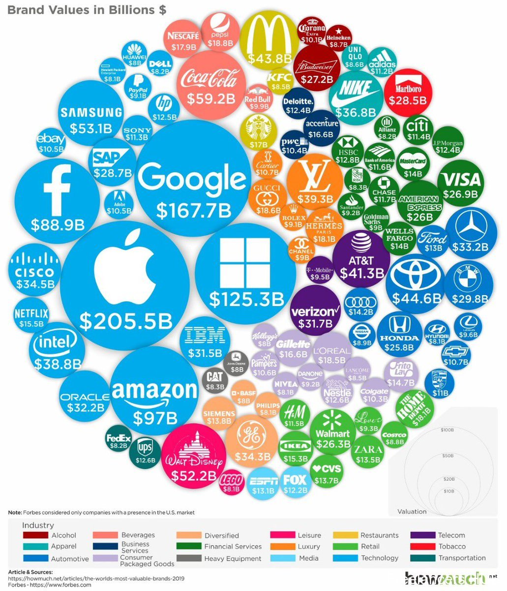 Look at this interesting #infographic: the most valued brands in 2019