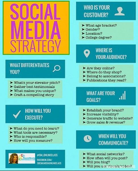Build your #SocialMedia strategy